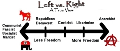 True Political Spectrum 2