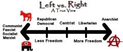 True Political Spectrum 2